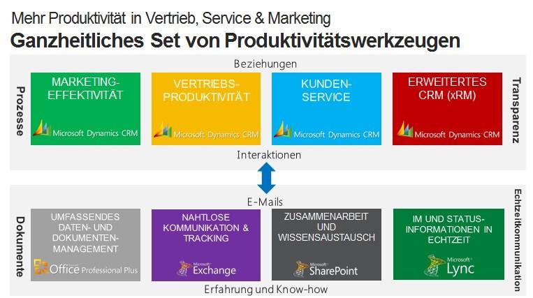 Microsoft Dynamics CRM Online Produktivität als Schlüssel zum Erfolg