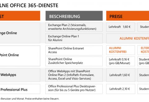 Office 365 für Bildungseinrichtungen Einzelne Dienste