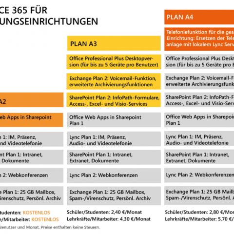 Office 365 für Bildungseinrichtungen Plan Übersicht